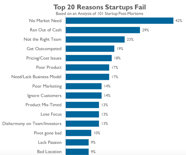 Top 20 Reasons Why Startups Fail - CB Insights