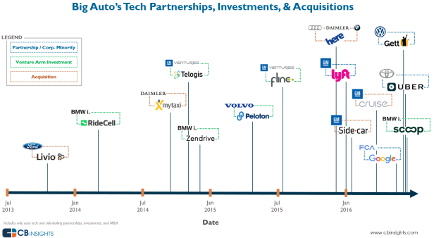 1-big-auto-tech-timeline-june-2016-1