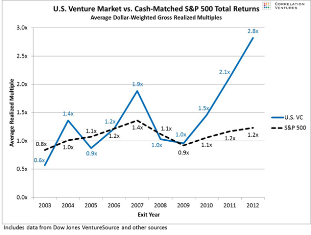 Venture-Capital-vs-SP500-2