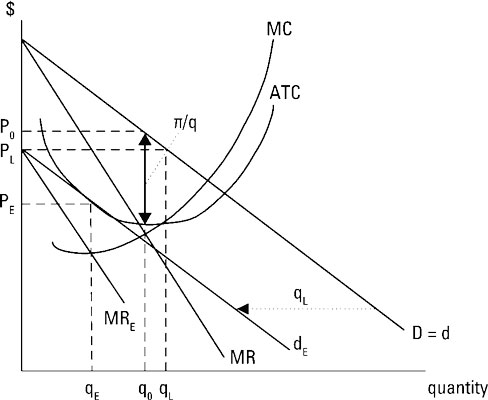 Price Demand Curve - Complex