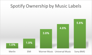 spotify-record-label-ownership