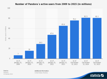 statistic_id190989_number-of-pandoras-active-users-2009-2015