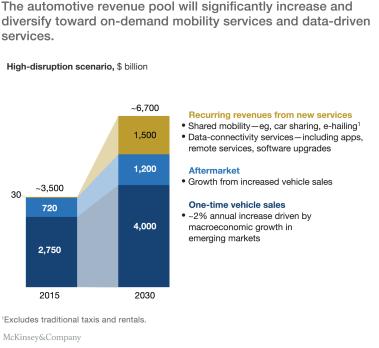 McKinsey - Disruptive_trends_auto_industry_ex1