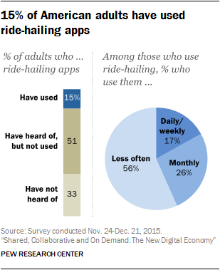 Pew Research Center - Sharing-Economy_2-01